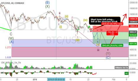 BTCUSD: More Sell setups... But not for long!