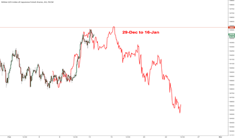 JPN225: $NKY fractal from last rise but one