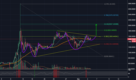 BCHUSD: BCHUSD another inversed head and shoulder - target 2000