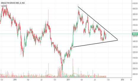 OFSS: OFSS - Watch out for the break out