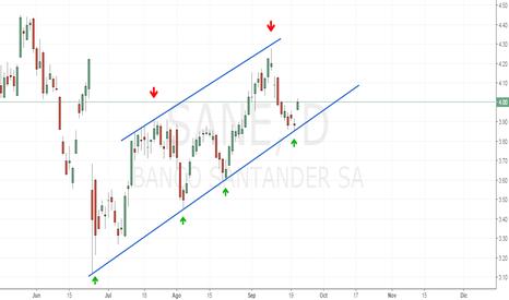 SAN: Banco Santander | Canal Alcista