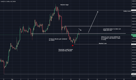 XAUUSD: Thoughts on Gold Intraday
