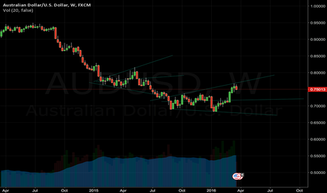 AUDUSD: AUD/USD to the Down side
