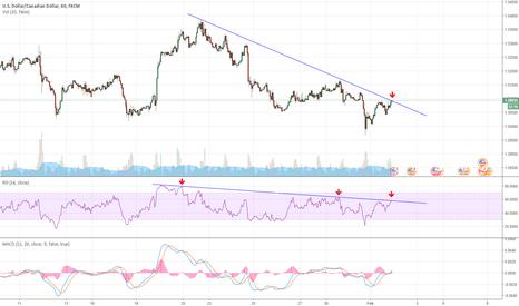 USDCAD: USDCAD At Falling Trendline