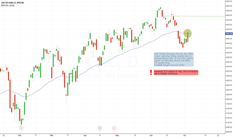 CAC: CAC40: Correction over?