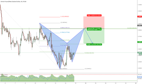 GBPNZD: Bat completion at 618 retracement