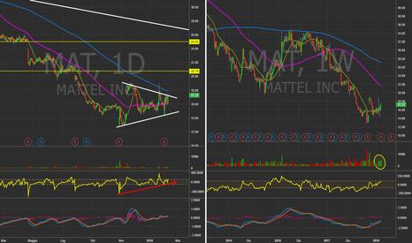 MAT: $MAT - Daily&Weekly chart.  #Mattel  #Nasdaq #Usa