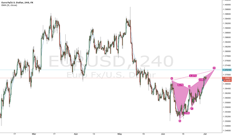 EURUSD: Bearish Butterfly on EURUSD 4H