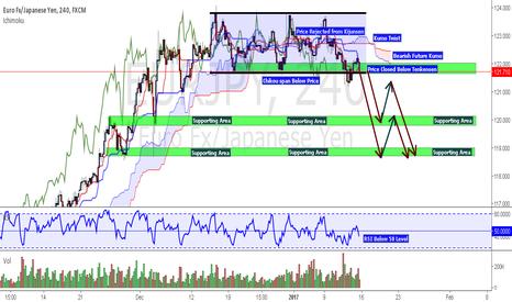 EURJPY: EUR/JPY Potential  Bearish Outlook