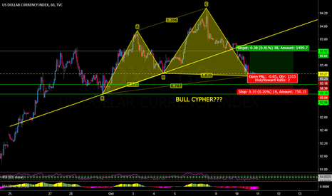 DXY: US DOLLAR DXY BULL CYPHER POSSIBLE