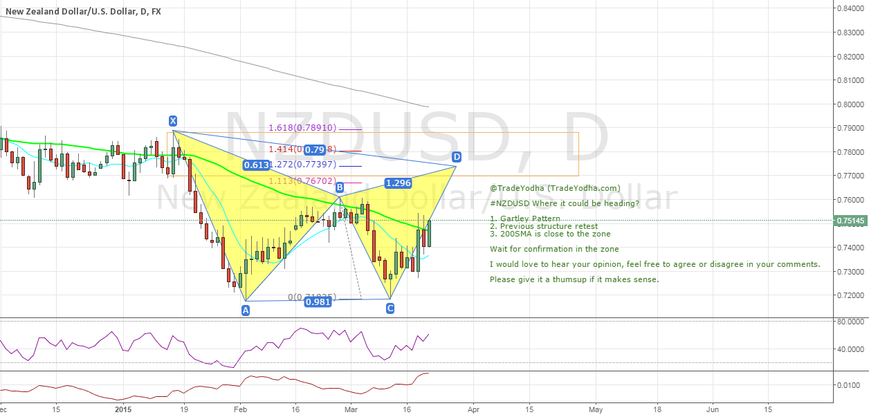 #NZDUSD Where it could be heading to? - Daily Gartley
