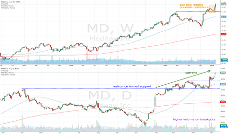 MD: MD breaks out on higher volume
