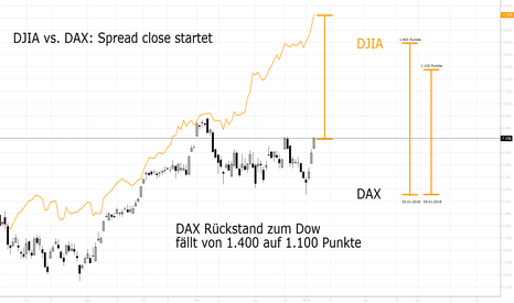DAX: Spread Close DJIA vs. DAX