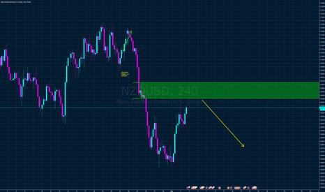 NZDUSD: NZD USD from 4h supply zone