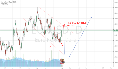 EURUSD: EURUSD Possible movement