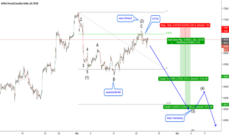 GBPCAD: GBPCAD-H1. Expanded flat at 0.61 fib