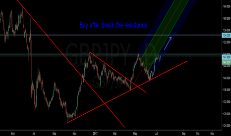 GBPJPY: Buy after break the Resistance