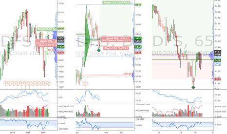 DFS: DFS: Post-FOMC long