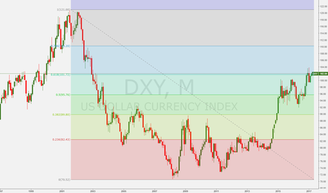 DXY: DXY multi decade inflection point