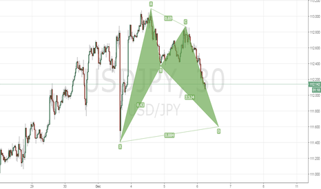 USDJPY: Bullish Bat on Usd/Jpy H1.