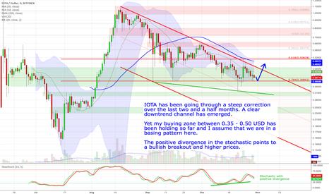 IOTUSD: IOTA - Still weak but probably in a basing pattern