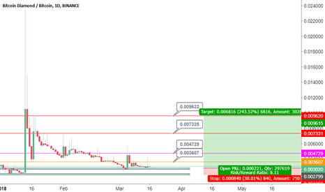 BCDBTC: BCD Gives Sweat profit...