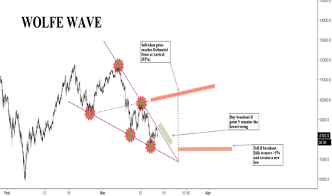 XBTUSD: BTC:USD Wolfe Wave