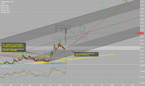 FBR: Moving nicely to start Wave 2 Minor within Wave 3 intermediate