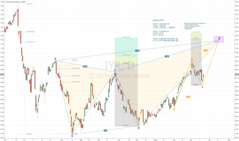 IYR: Potential Butterfly w/ target near 72