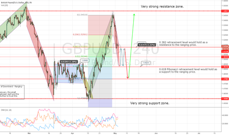 GBPUSD: GBPUSD short for today, giving us a nice pattern.