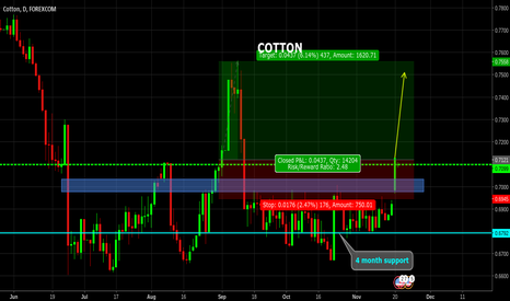 COTUSD: COTTON BUY