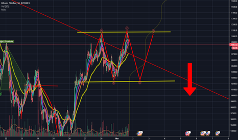 BTCUSD: BTCUSD the Downtrend broken..but are we out of the woods yet?
