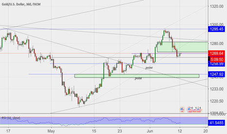 XAUUSD: Gold price action