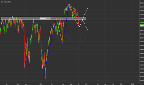 SPX: We broke the support!