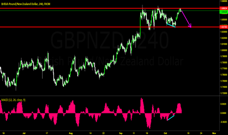 GBPNZD: GN Sell
