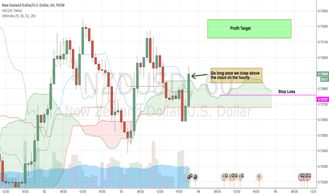 NZDUSD: NZD/USD SETTINGS UP FOR A 300 PIP MOVE
