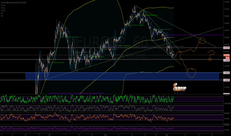 EURGBP: EURGBP just watching this play out.
