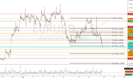 EURUSD: short at 1.12246