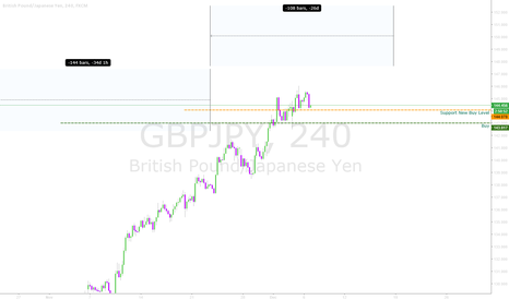 GBPJPY: Keep Buying