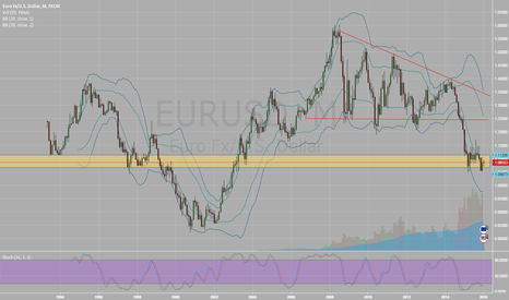 EURUSD: Eur long play