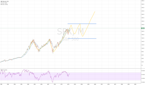 SPX: Long term expectations?