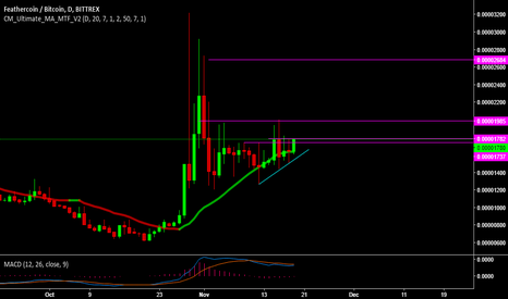FTCBTC: target & important level