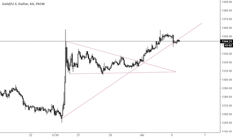 XAUUSD: XAUUSD Overview and Trading Tip 5th July 2016