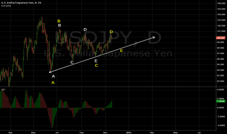 USDJPY: Two ways to see a triangle
