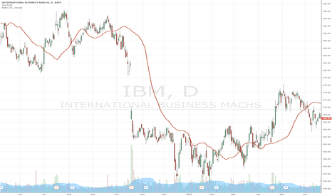 IBM: IBM  is the next Pilot Light Indicator for Rising U.S. Sentiment