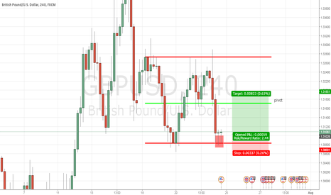 GBPUSD: LONG POSITION FOR GBPUSD 240  minutes