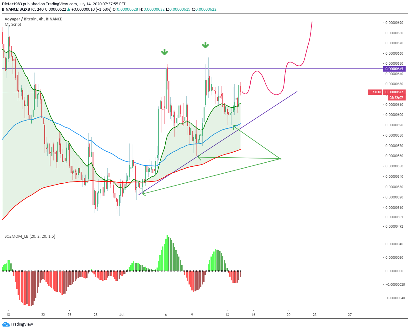 etos btc tradingview