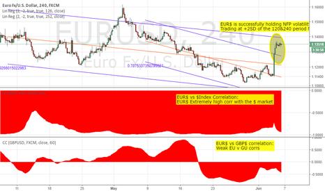 EURUSD: TRADING CORRELATION PT 1- EURUSD: SELL EUR$ ON DXY MOVES HIGHER