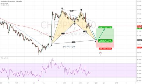 CHFJPY: CHFJPY analysis using harmonic trading