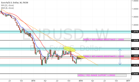 EURUSD: EUR/USD :- Still Bearish unless a Breakout is witnessed.